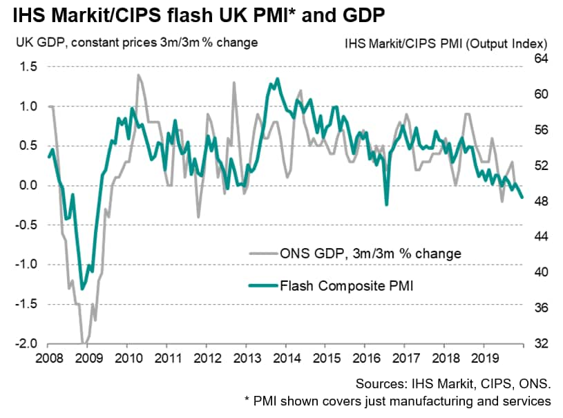 UK Flash PMI Signals Worsening Economic Trend At Year End