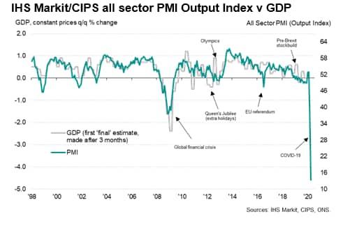 Uk April Pmi Signals Economic Collapse Amid Virus Lockdown Ihs Markit