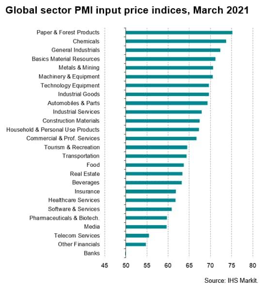 Global Input Cost