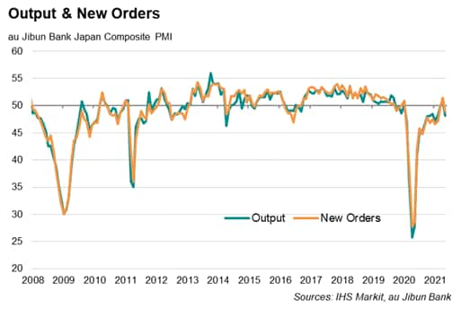 Japan Composite PMI output and new orders