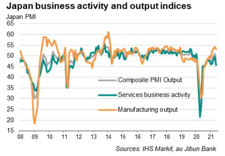 Japan composite PMI business activity and output