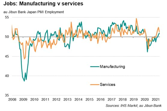 Japan PMI employment manufacturing and services