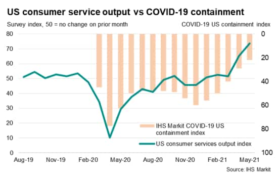 US consumer services output and containment index
