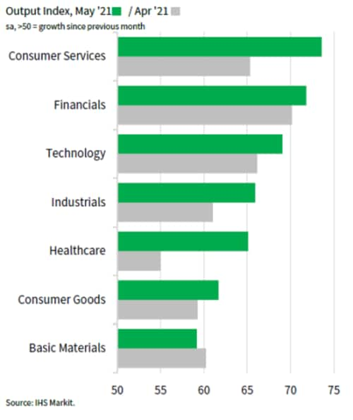 US sector output index financial technology