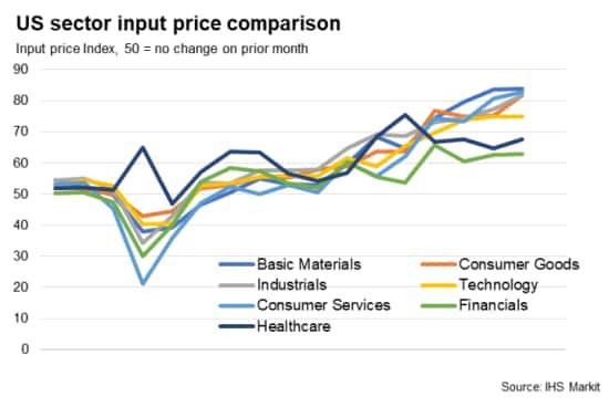 US sector PMI input price index comparison