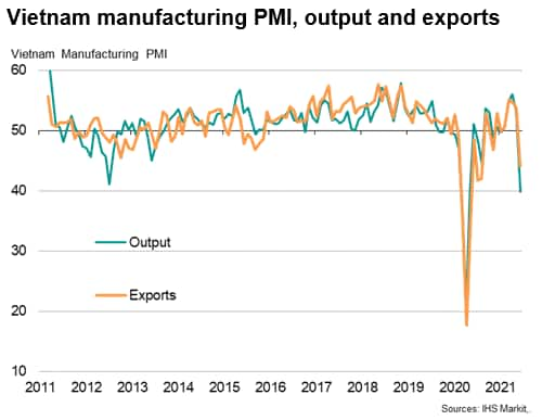 Vietnam manufacturing PMI growth
