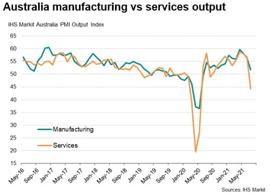 IHS Markit Flash Australia PMI Manufacturing Services