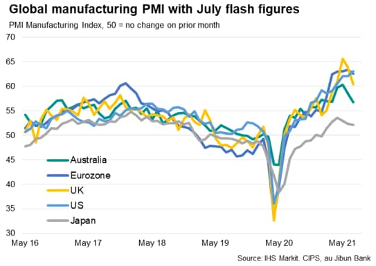 Global manufacturing PMI with July flash figures