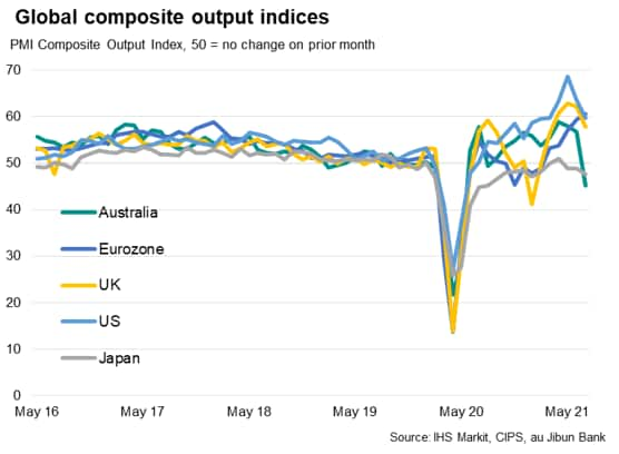 Global composite PMI output indices