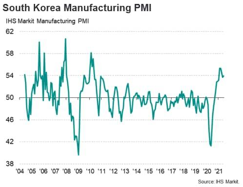 South Korea Manufacturing PMI