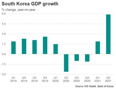 South Korea GDP growth