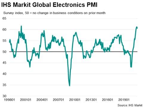IHS Markit Global Electronics PMI