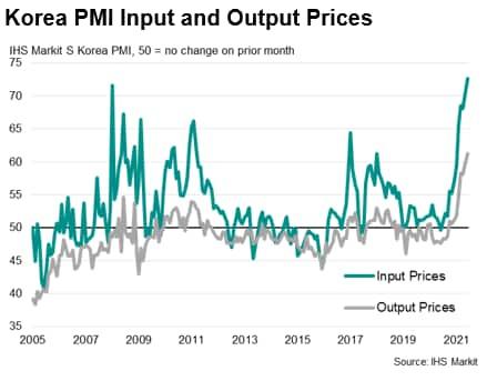 Korea PMI Input and Output Prices