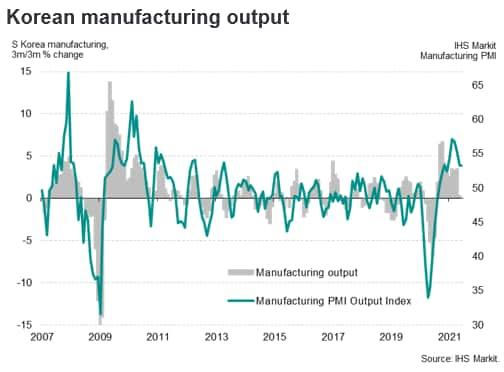 Korean manufacturing output