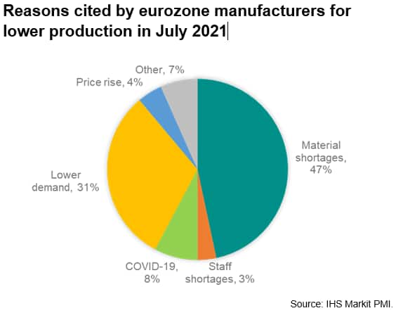 Reasons cited by eurozone manufacturers for lower production in July 2021