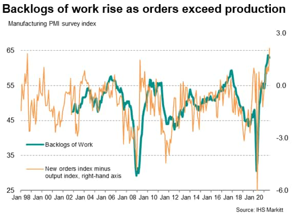 Backlogs of work rise as orders exceed production