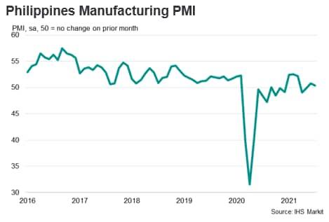 Philippines Manufacturing PMI
