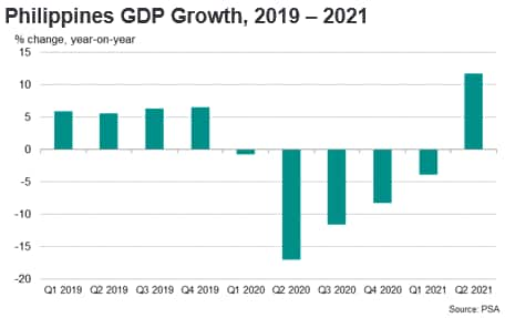 Philippines GDP Growth, 2019 - 2021