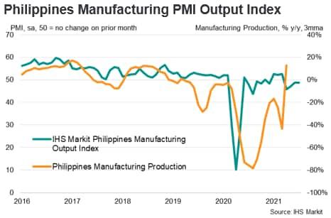 Philippines Manufacturing PMI Output Index