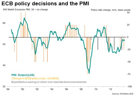 ECB policy decisions and the PMI