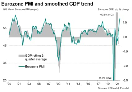 Eurozone PMI and smoothed GDP trend