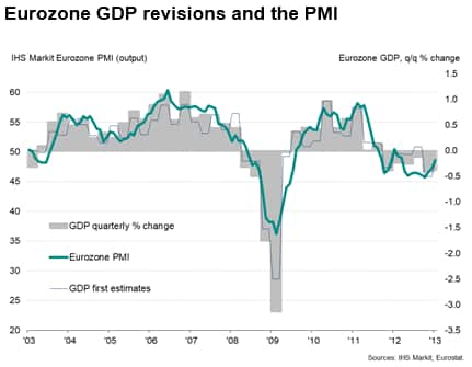 Eurozone GDP revisions and the PMI