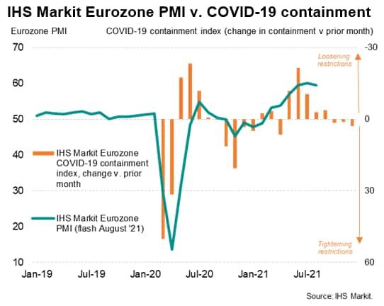 IHS Markit Eurozone PMI v. COVID-19 containment