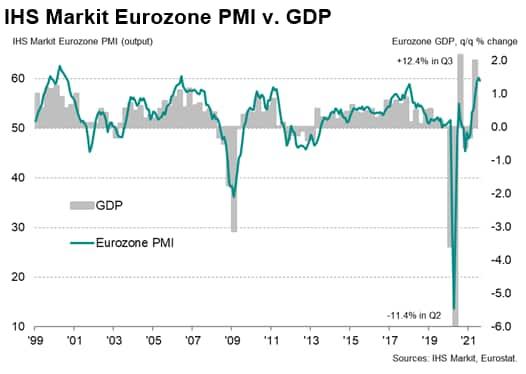 IHS Markit Eurozone PMI v. GDP
