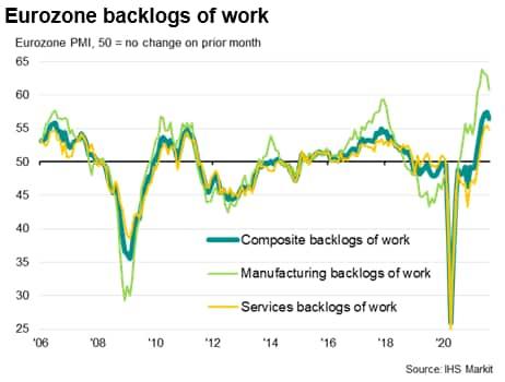 Eurozone backlogs of work