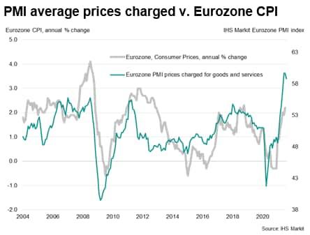 PMI average prices charged v. Eurozone CPI
