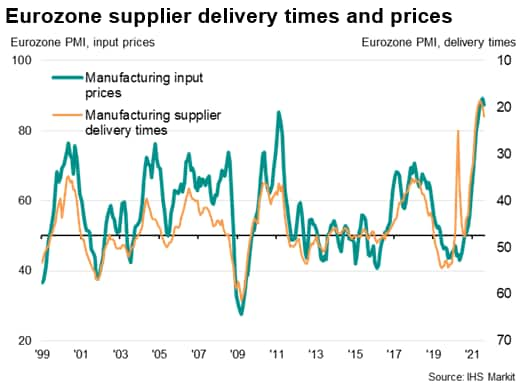 Eurozone supplier delivery times and prices
