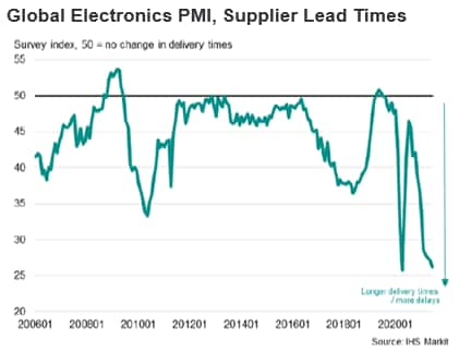 Global Electronics PMI, Supplier Lead Times