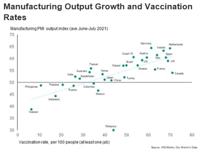 Manufacturing Output Growth and Vaccination Rates