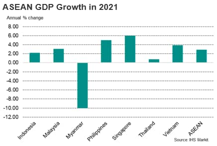 ASEAN GDP Growth in 2021