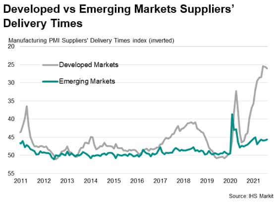 Developed vs Emerging Markets Suppliers' Delivery Times