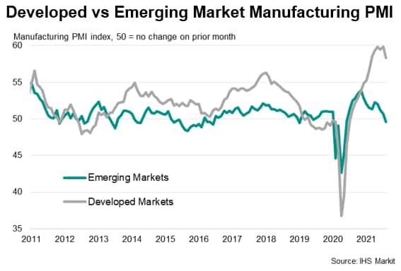 Developed vs Emerging Market Manufacturing PMI
