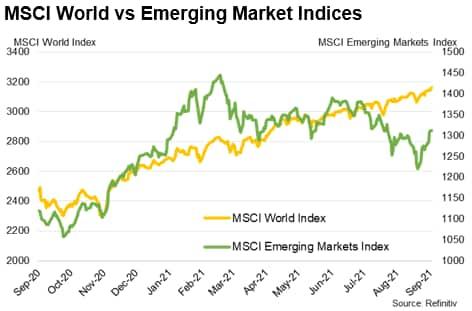 MSCI World vs Emerging Market Indices