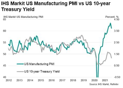 IHS Markit US Manufacturing PMI vs US 10-year Treasury Yield