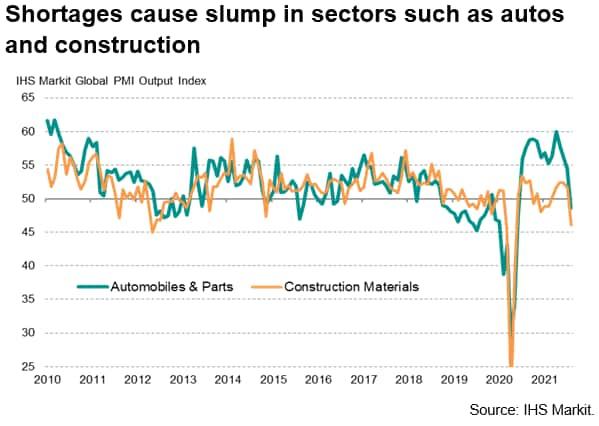 Shortages cause slump in sectors such as autos and construction