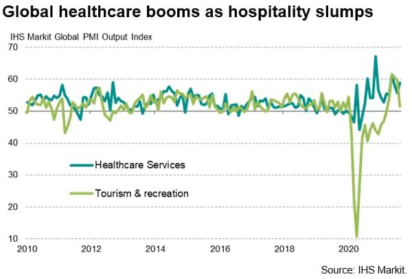 Global healthcare booms as hospitality slumps