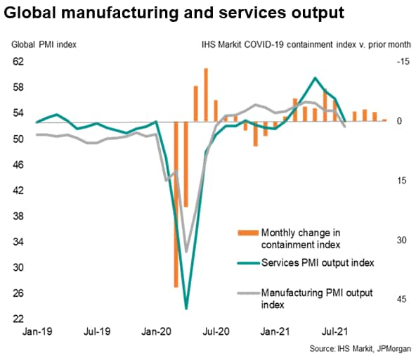 Global manufacturing and services output