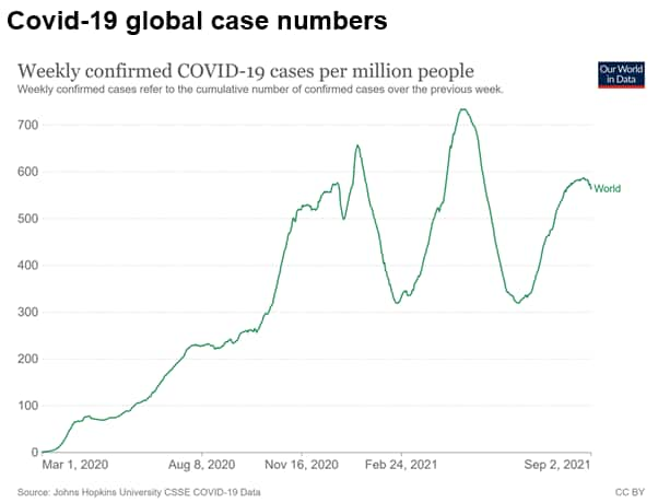 Covid-19 global case numbers