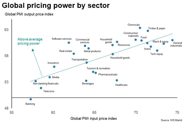 Global pricing power by sector