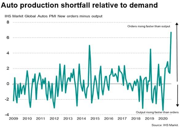 Auto production shortfall relative to demand