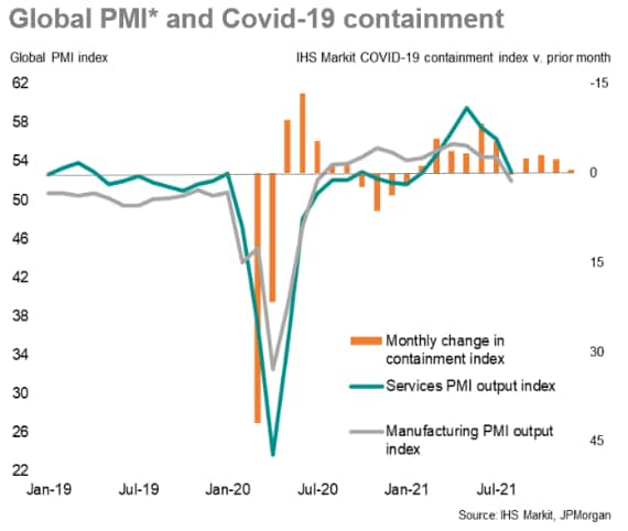 Global PMI and COVID-19 containment