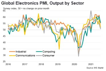 Global Electronics PMI, Output by Sector