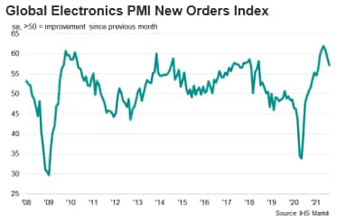 Global Electronics PMI New Orders Index