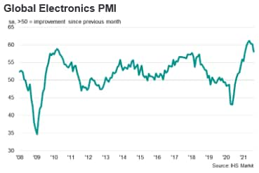 Global Electronics PMI