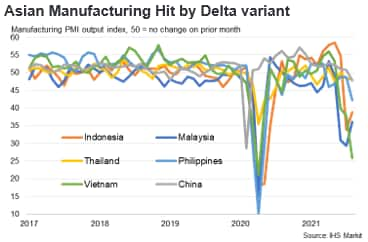 Asian Manufacturing Hit by Delta Variant