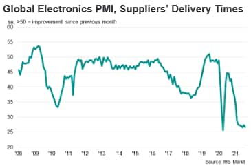 Global Electronics PMI, Suppliers' Delivery Times